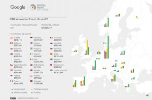 Списък на проектите, финансирани от DNI, разбити по държави и вид проект.